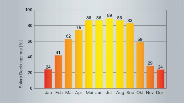 Solarthermie bietet erhebliches Einsparpotenzial
