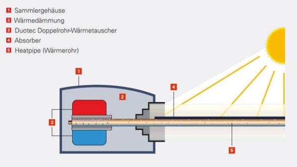 Fachwissen Solarthermie Sonnenkollektoren Viessmann